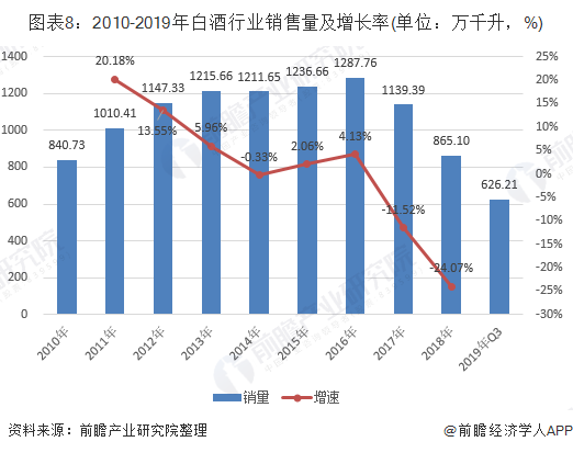 图表8:2010-2019年白酒行业销售量及增长率(单位:万千升,%)