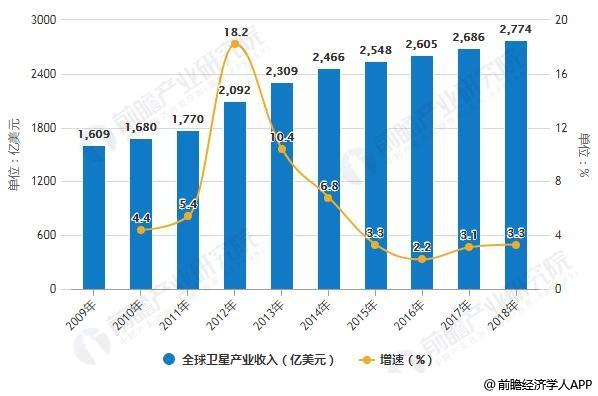 2009-2018年全球卫星产业收入统计及增长情况
