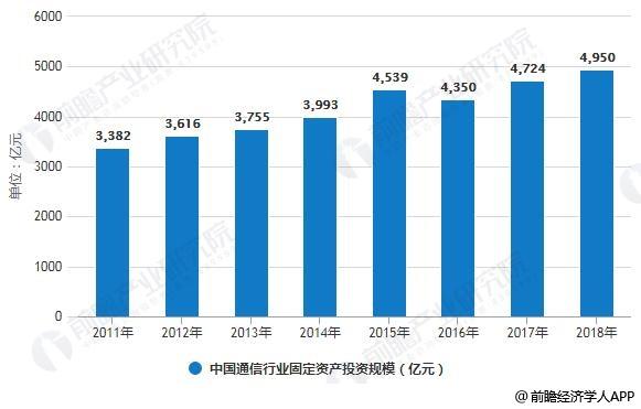 2011-2018年中国通信行业固定资产投资规模统计情况