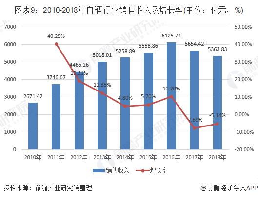 图表9:2010-2018年白酒行业销售收入及增长率(单位:亿元,%)