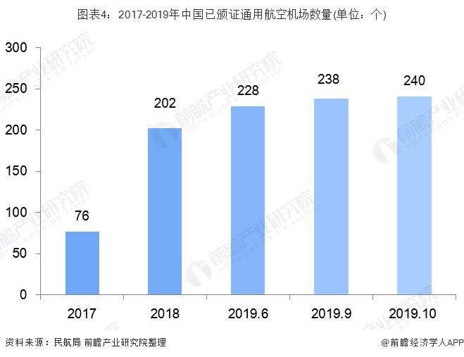图表4:2017-2019年中国已颁证通用航空机场数量(单位:个)