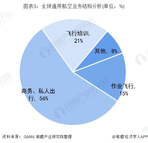 图表3:全球通用航空业务结构分析(单位:%)