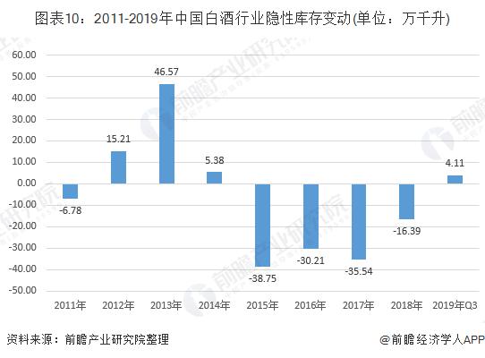 图表10:2011-2019年中国白酒行业隐性库存变动(单位:万千升)