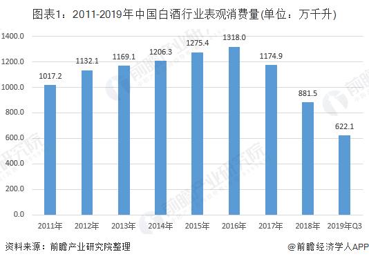 图表1:2011-2019年中国白酒行业表观消费量(单位:万千升)