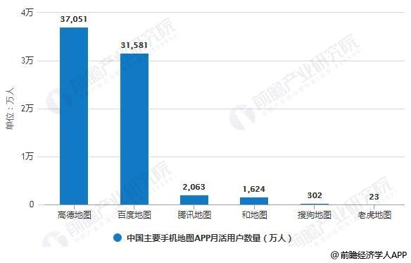 2018年中国主要手机地图APP月活用户数量统计情况
