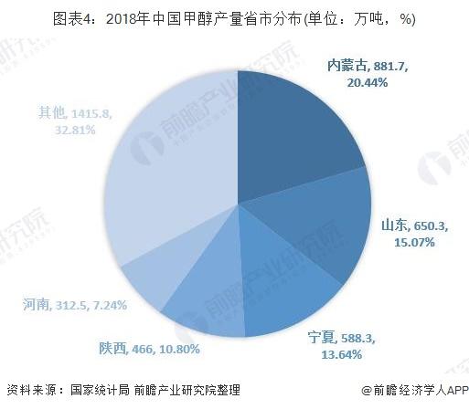 图表4:2018年中国甲醇产量省市分布(单位:万吨,%)