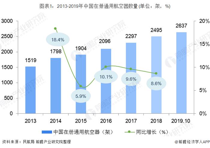 图表1:2013-2019年中国在册通用航空器数量(单位:架,%)