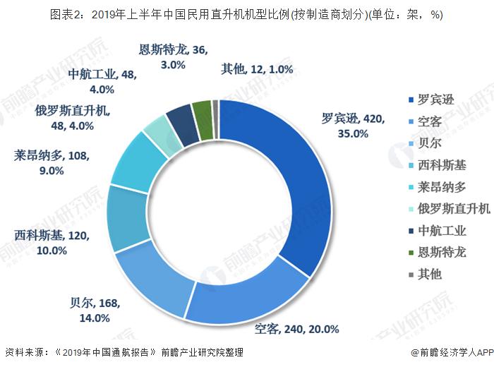 图表2:2019年上半年中国民用直升机机型比例(按制造商划分)(单位:架,%)