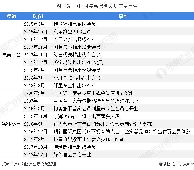 图表5:中国付费会员制发展主要事件
