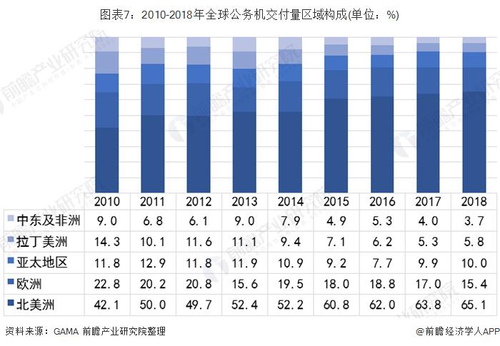 图表7:2010-2018年全球公务机交付量区域构成(单位:%)