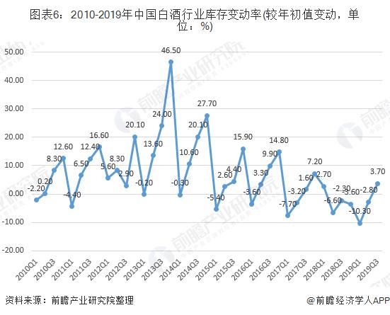 图表6:2010-2019年中国白酒行业库存变动率(较年初值变动,单位:%)