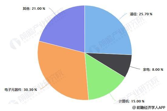 2018年中国电子信息制造业五大类主营业务收入占比统计情况