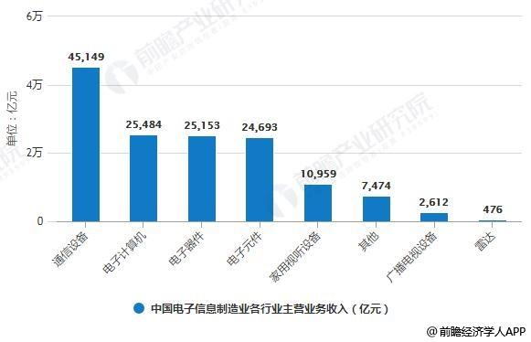 2018年中国电子信息制造业各行业主营业务收入统计情况