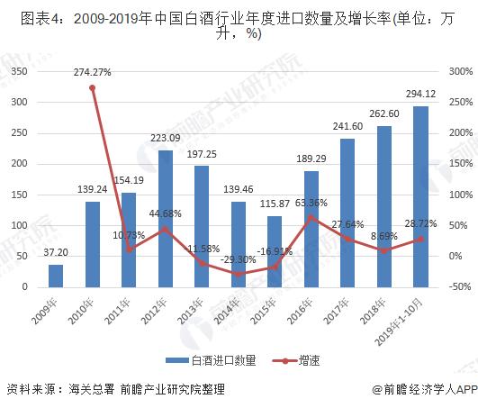 图表4:2009-2019年中国白酒行业年度进口数量及增长率(单位:万升,%)
