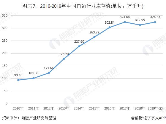 图表7:2010-2019年中国白酒行业库存值(单位:万千升)