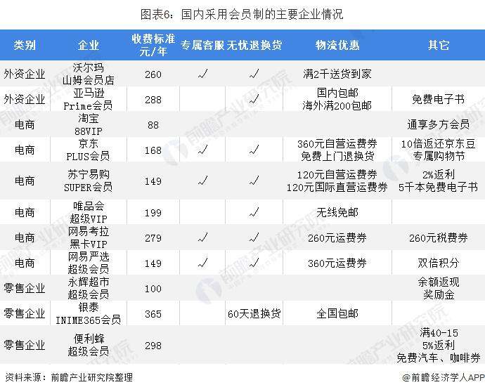 图表6:国内采用会员制的主要企业情况