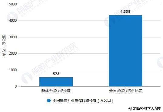 2018年中国通信行业电缆线路长度统计情况