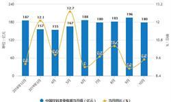 2019年前10月中国饮料行业市场分析:产量超1.52亿吨 <em>零售额</em>超1700亿