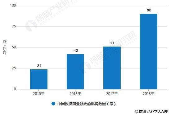 2015-2018年中国投资商业航天的机构数量统计情况