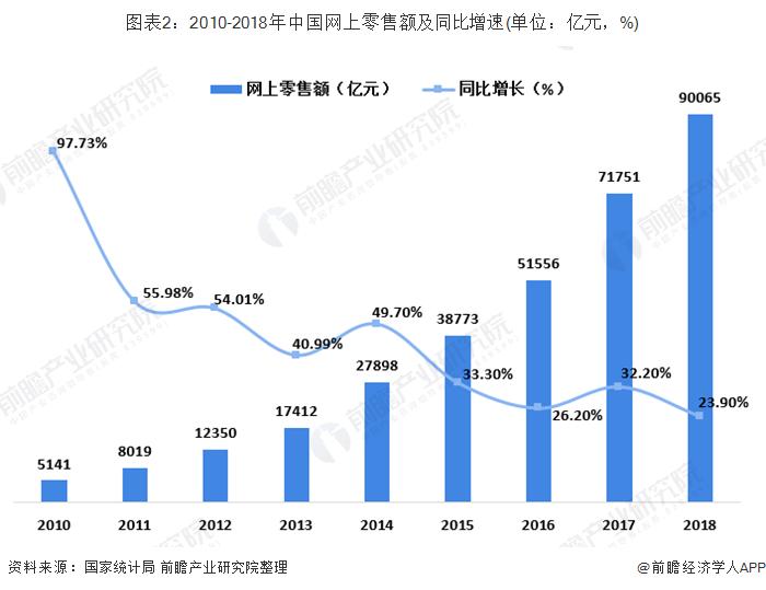 图表2:2010-2018年中国网上零售额及同比增速(单位:亿元,%)