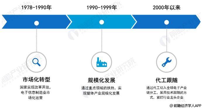 中国电子信息制造业发展历程分析情况