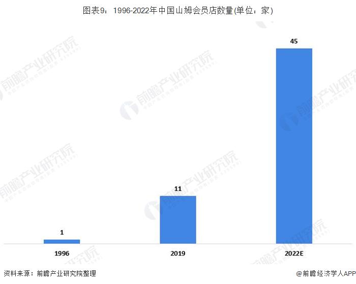 图表9:1996-2022年中国山姆会员店数量(单位:家)