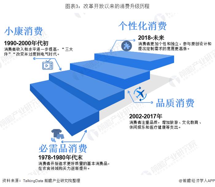 图表3:改革开放以来的消费升级历程