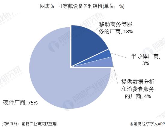 图表3:可穿戴设备盈利结构(单位:%)