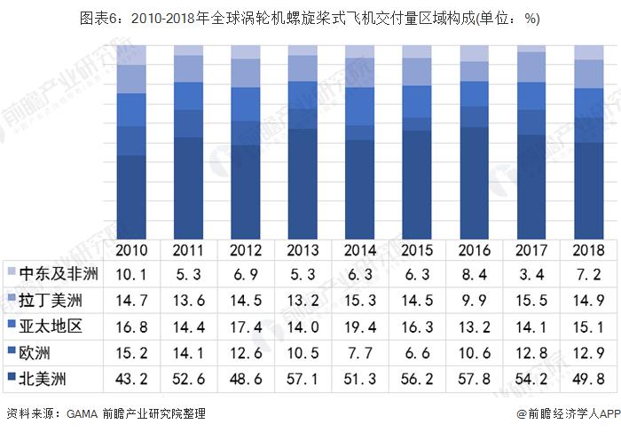 图表6:2010-2018年全球涡轮机螺旋桨式飞机交付量区域构成(单位:%)