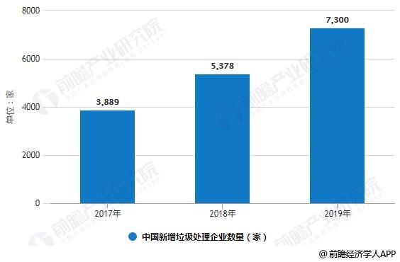 20117-2019年中国新增垃圾处理企业数量统计情况及预测