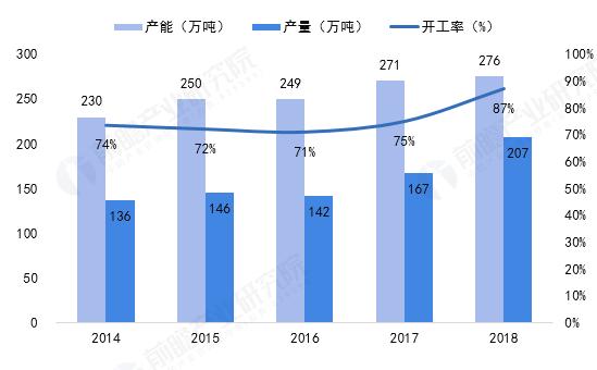 图表1:2014-2018年China有机硅单体生产情况(单位:万吨/年,万吨,%)