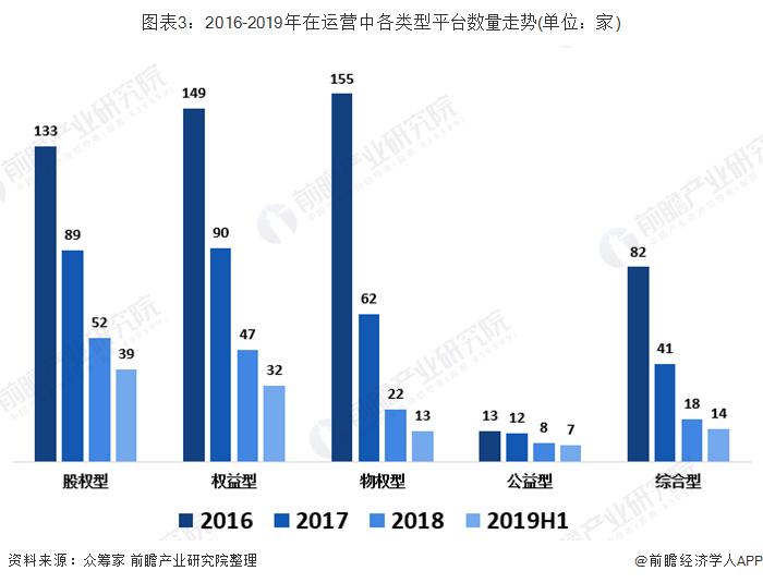 图表3:2016-2019年在运营中各范例平台数量走势(单位:家)