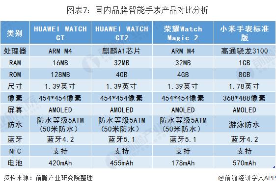 圖表7:國內品牌智能手表產品對比分析