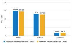 2019年前10月中国摩托车行业市场分析:产量超1400万辆 销量超1390万辆
