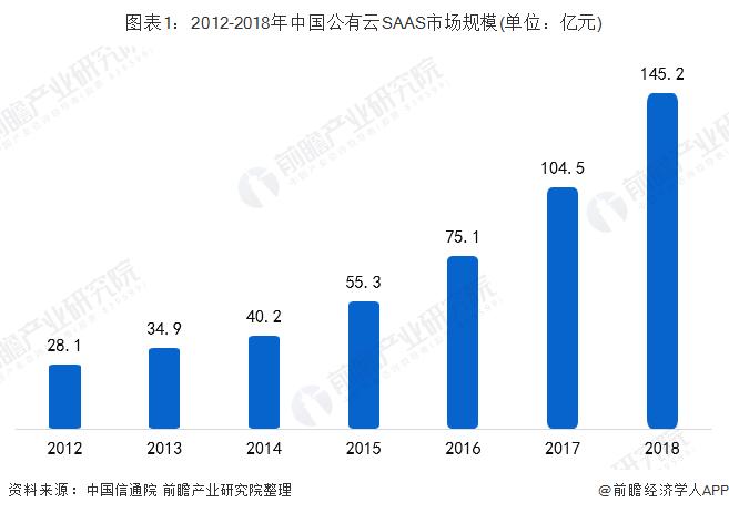 图表1:2012-2018年China私有云SAAScity场规模(单位:亿元)