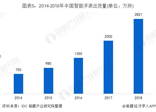 圖表5:2014-2018年中國智能手表出貨量(單位:萬塊)