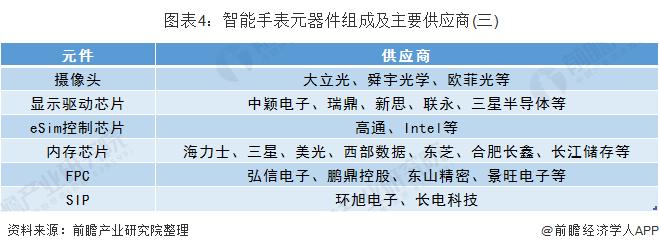 圖表4:智能手表元器件組成及主要供應商(三)