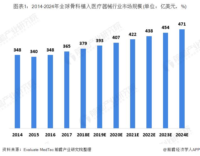 图表1:2014-2024年全球骨科植入医疗器械行业市场规模(单位:亿美元,%)