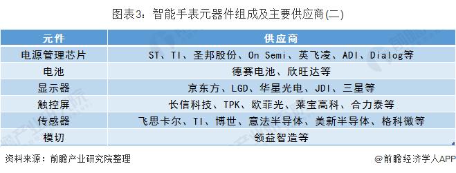 圖表3:智能手表元器件組成及主要供應商(二)
