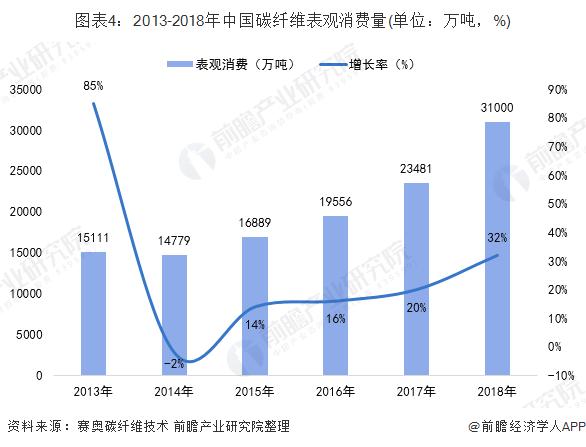 图表4:2013-2018年China碳纤维表没有雅消费量(单位:万吨,%)