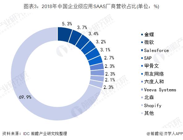 图表3:2018年China企业级应用SAAS厂商营收占比(单位:%)