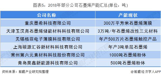 图表5:2018年部门私司石墨烯产能汇总(单位:吨)