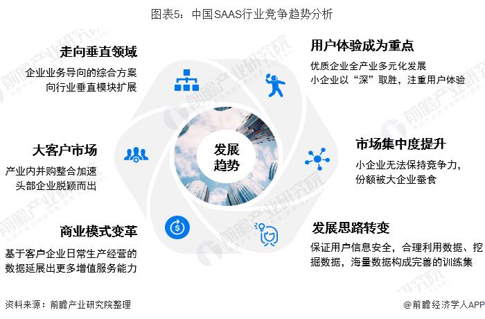 图表5:ChinaSAAS止业竞争趋势分析