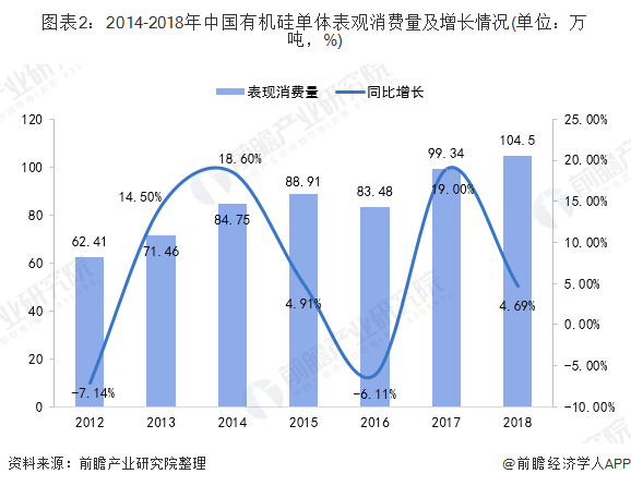 图表2:2014-2018年China有机硅单体表没有雅消费量及增长情况(单位:万吨,%)