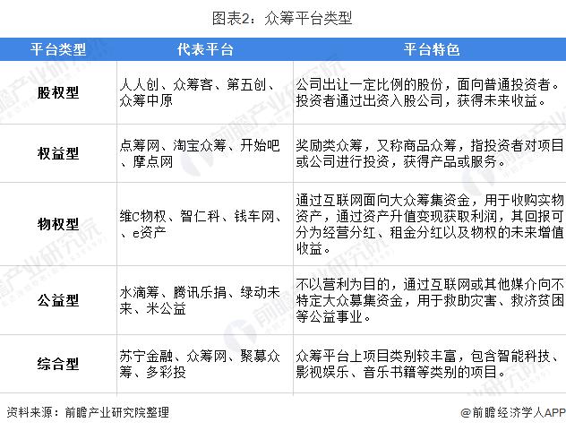 图表2:众筹平台范例