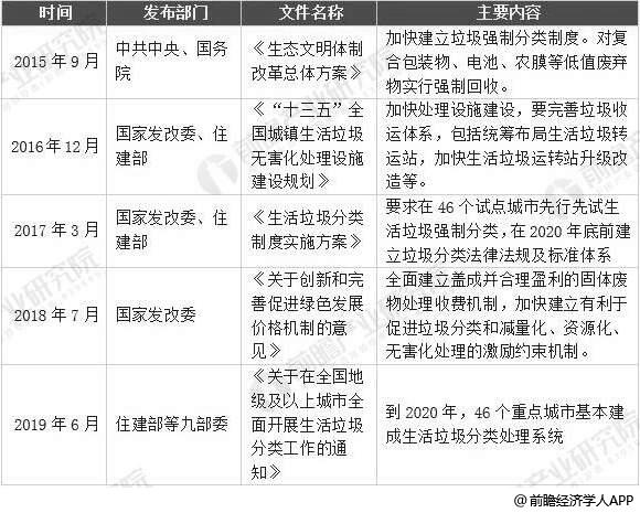 2015-2019年中国垃圾分类相关政策汇总情况