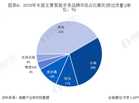 圖表6:2018年中國主要智能手表品牌市場占比情況(按出貨量)(單位:%)