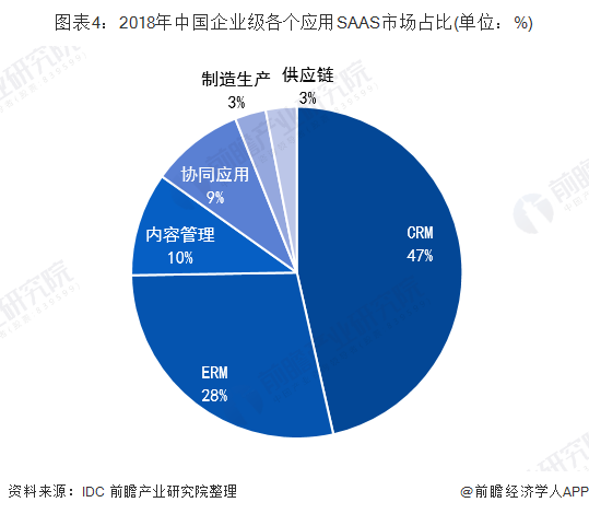 图表4:2018年China企业级各个应用SAAScity场占比(单位:%)