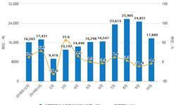 2019年前10月中国化妆品行业市场分析:零售额超2380亿元 进口金额突破百亿美元