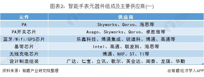 圖表2:智能手表元器件組成及主要供應商(一)